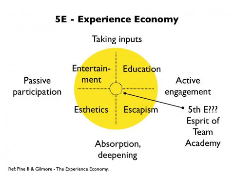 5E_experience_economy.thumbnail